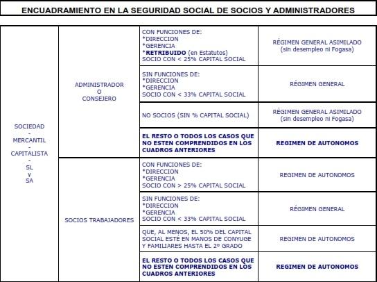 Encuadramiento_autonomos_alta_en_seguridad_social_esquema_OKasesores