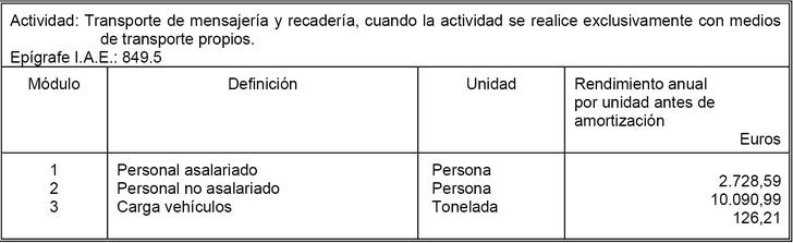 Orden de modulos repartidores